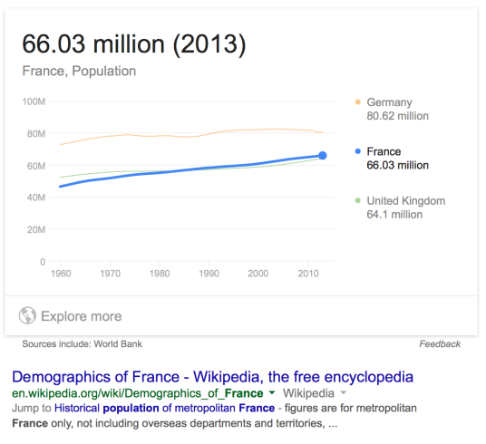 Population of France. 구글 검색 결과