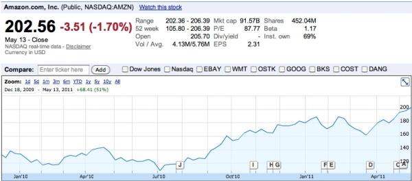 2011년 5월 13일 기준 아마존 주가 (출처: Google Finance)