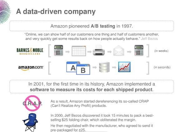 데이터에 의해 움직이는 회사. 아마존은 1997년에 처음으로 A/B 테스팅 (두 개의 서로 다른 웹사이트를 만들고 각각 다른 사람들에게 보여준 후 만족도를 측정하여 반영하는 방법)을 시도했고, 2001년에는 배달되는 제품 하나하나에 들어가는 비용을 계산하는 소프트웨어를 개발했다.