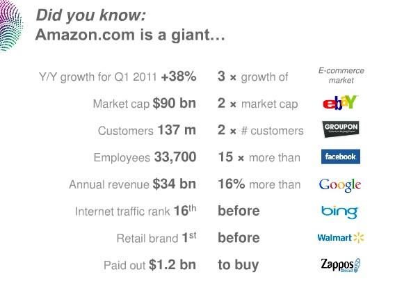 아마존, 알고 보면 거대한 회사다. 이베이보다 두 배나 크고, 페이스북보다 15배나 많은 직원을 가지고 있고, 구글보다 매출이 16% 많고, 월마트보다 더 큰 소비자 브랜드이다.