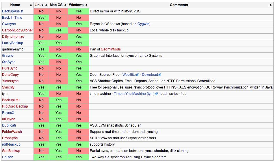 파일을 동기화해주는 각종 소프트웨어 (출처: Wikipedia)