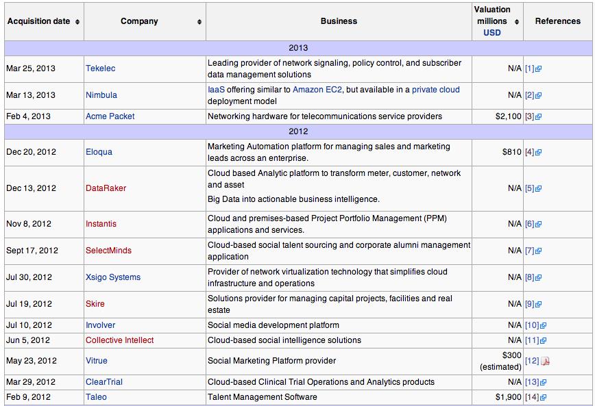 오라클이 2012년부터 지금까지 인수한 회사 목록