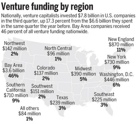2013년, 미국 지역별 투자 금액 (출처: MoneyTree)