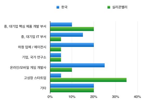 한국 vs 실리콘밸리 개발자 직군 분포