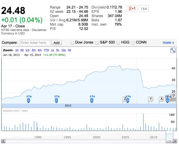 베스트 바이 (출처: Google Finance)
