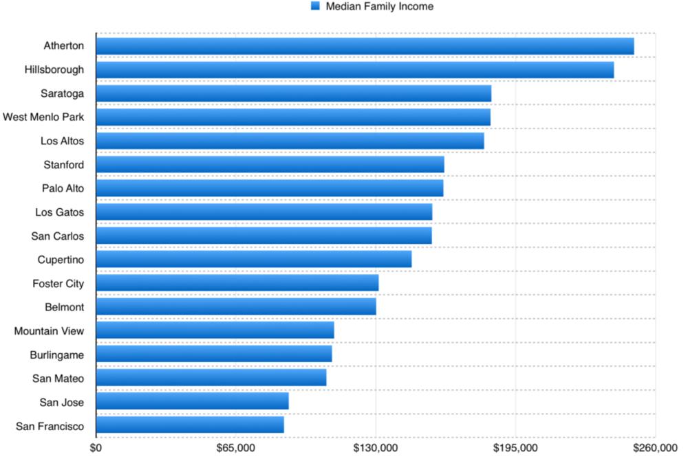 각 지역별 가구 소득 중위값 (출처: Wikipedia)