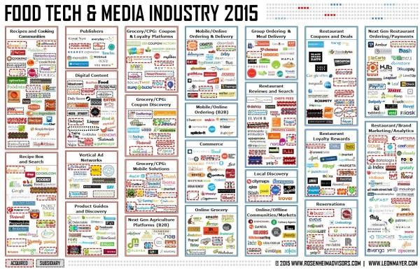 푸드 & 미디어 산업에 속한 스타트업들