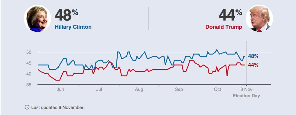 클린턴 vs 트럼프 지지율 변화 (출처: BBC Poll Tracker)